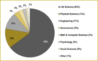 postdoc salary | Science Policy For All