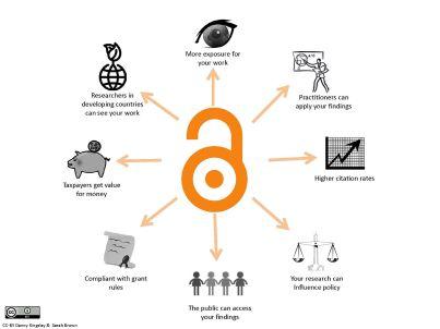 benefitsofopenaccess_cc-by_logo.pd_eng